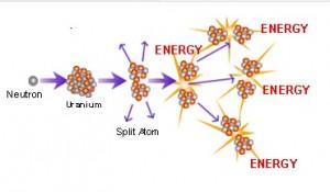 Atomsplitting